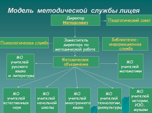 Схему структура школьной методической службы 95